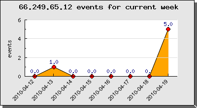 Current week google crawler 66.249.65.12 activities