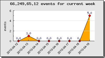 Current week google crawler 66.249.65.12 activities