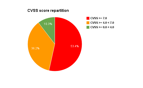 2012-oracle-java-CVSS score-repartition