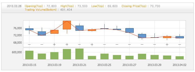 AhnLab Stocks. Source: Korea Exchange
