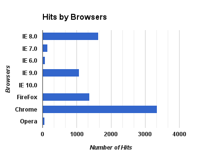 Hits-by-Browsers