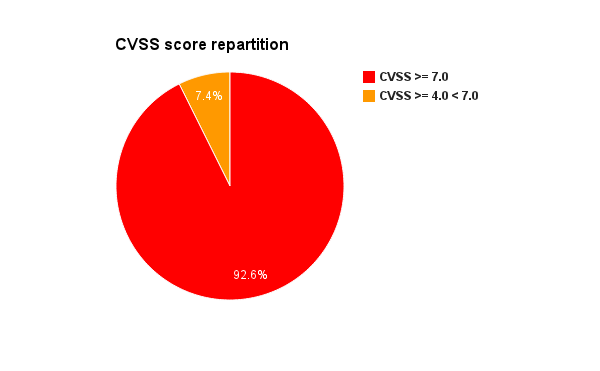adobe-flash-cves-apsb12-cvss-repartition