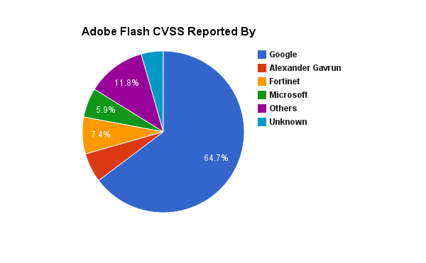 adobe-flash-cves-apsb12-reported-by