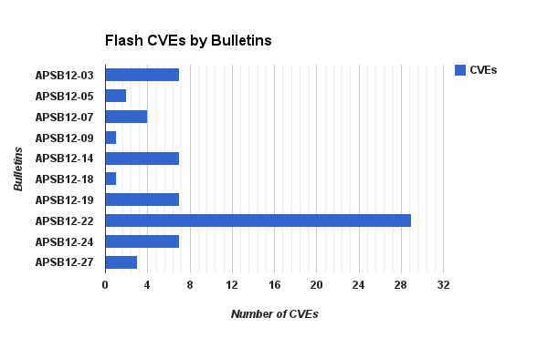 adobe-flash-cves-apsb12