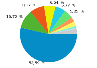 Adobe Flash version repartition for October 2010 on 191 340 users